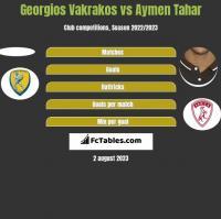 Georgios Vakrakos vs Aymen Tahar h2h player stats