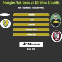 Georgios Vakrakos vs Christos Aravidis h2h player stats