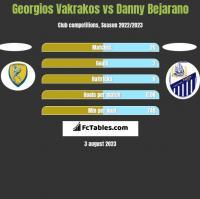 Georgios Vakrakos vs Danny Bejarano h2h player stats