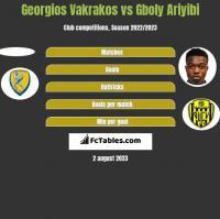 Georgios Vakrakos vs Gboly Ariyibi h2h player stats