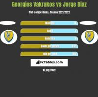 Georgios Vakrakos vs Jorge Diaz h2h player stats