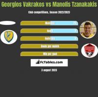 Georgios Vakrakos vs Manolis Tzanakakis h2h player stats