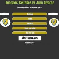 Georgios Vakrakos vs Juan Alvarez h2h player stats