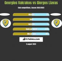 Georgios Vakrakos vs Giorgos Liavas h2h player stats