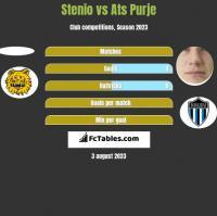Stenio vs Ats Purje h2h player stats