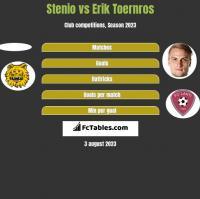 Stenio vs Erik Toernros h2h player stats