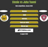 Stenio vs Juha Tuomi h2h player stats