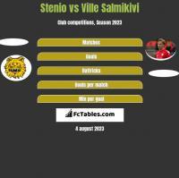 Stenio vs Ville Salmikivi h2h player stats