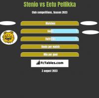 Stenio vs Eetu Pellikka h2h player stats