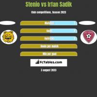 Stenio vs Irfan Sadik h2h player stats