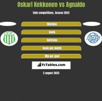 Oskari Kekkonen vs Agnaldo h2h player stats