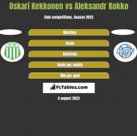 Oskari Kekkonen vs Aleksandr Kokko h2h player stats