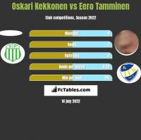 Oskari Kekkonen vs Eero Tamminen h2h player stats