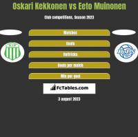 Oskari Kekkonen vs Eeto Muinonen h2h player stats