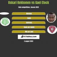 Oskari Kekkonen vs Gael Etock h2h player stats