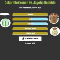Oskari Kekkonen vs Jagoba Beobide h2h player stats