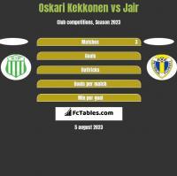 Oskari Kekkonen vs Jair h2h player stats