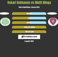 Oskari Kekkonen vs Matti Klinga h2h player stats