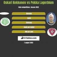 Oskari Kekkonen vs Pekka Lagerblom h2h player stats