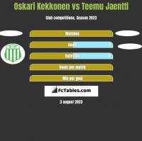 Oskari Kekkonen vs Teemu Jaentti h2h player stats