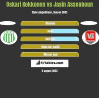 Oskari Kekkonen vs Jasin Assenhoun h2h player stats