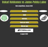 Oskari Kekkonen vs Janne-Pekka Laine h2h player stats