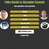 Palko Dardai vs Alexander Esswein h2h player stats