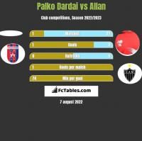 Palko Dardai vs Allan h2h player stats