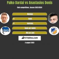 Palko Dardai vs Anastasios Donis h2h player stats