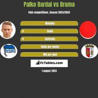 Palko Dardai vs Bruma h2h player stats