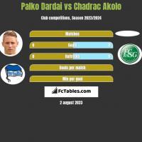 Palko Dardai vs Chadrac Akolo h2h player stats