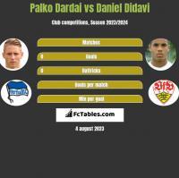Palko Dardai vs Daniel Didavi h2h player stats