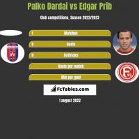 Palko Dardai vs Edgar Prib h2h player stats