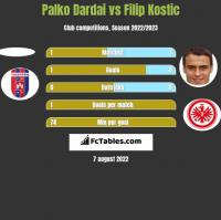 Palko Dardai vs Filip Kostic h2h player stats