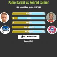 Palko Dardai vs Konrad Laimer h2h player stats