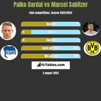 Palko Dardai vs Marcel Sabitzer h2h player stats