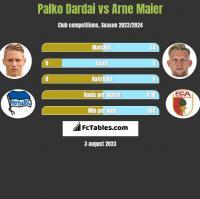 Palko Dardai vs Arne Maier h2h player stats
