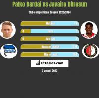 Palko Dardai vs Javairo Dilrosun h2h player stats