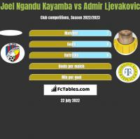 Joel Ngandu Kayamba vs Admir Ljevakovic h2h player stats