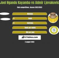 Joel Ngandu Kayamba vs Admir Ljevakovic h2h player stats