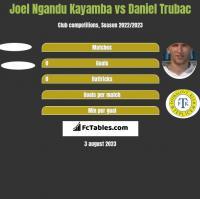 Joel Ngandu Kayamba vs Daniel Trubac h2h player stats