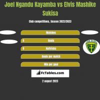 Joel Ngandu Kayamba vs Elvis Mashike Sukisa h2h player stats