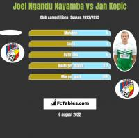 Joel Ngandu Kayamba vs Jan Kopic h2h player stats