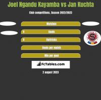 Joel Ngandu Kayamba vs Jan Kuchta h2h player stats