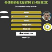 Joel Ngandu Kayamba vs Jan Rezek h2h player stats