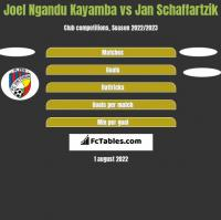 Joel Ngandu Kayamba vs Jan Schaffartzik h2h player stats