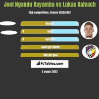 Joel Ngandu Kayamba vs Lukas Kalvach h2h player stats