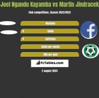 Joel Ngandu Kayamba vs Martin Jindracek h2h player stats