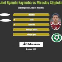 Joel Ngandu Kayamba vs Miroslav Slepicka h2h player stats