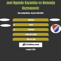 Joel Ngandu Kayamba vs Nemanja Kuzmanovic h2h player stats